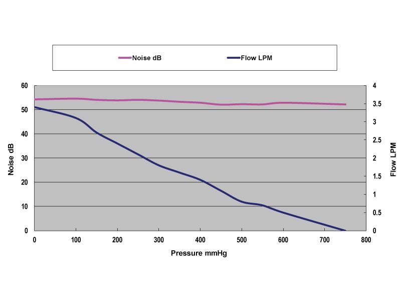 Micro Diaphragm Pump, Pneumatic Pressure and Vacuum, Flow
